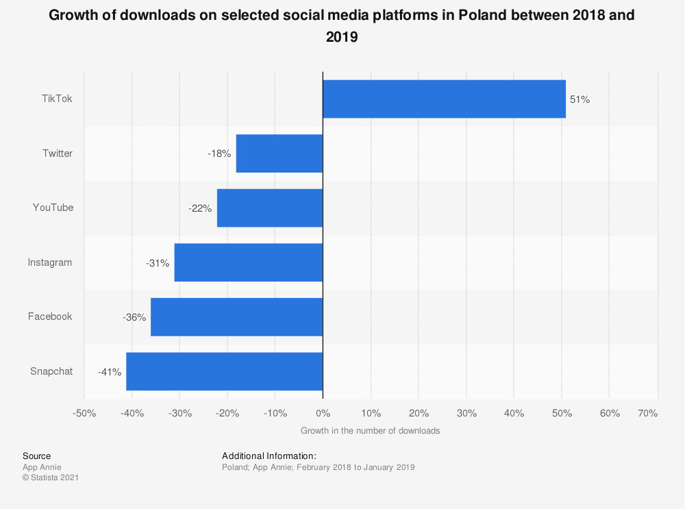 Statistic: Growth of downloads on selected social media platforms in Poland between 2018 and 2019 | Statista