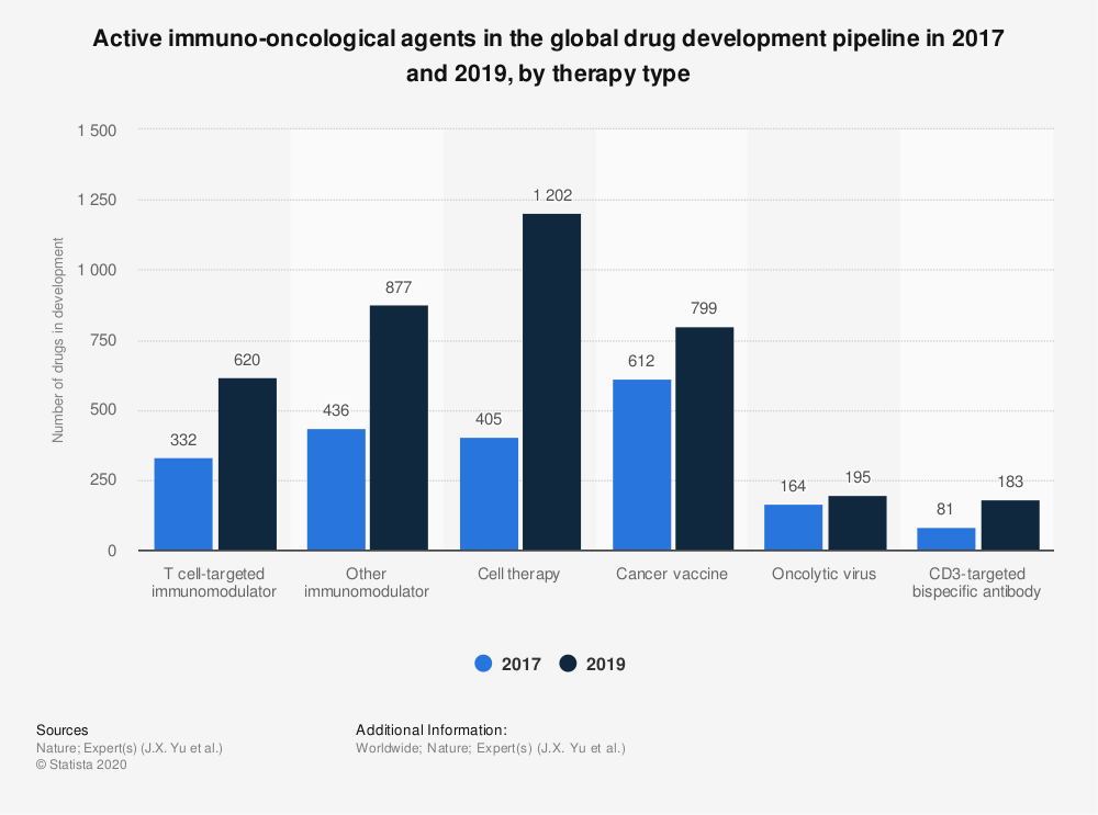 Statistic: Active immuno-oncological agents in the global drug development pipeline in 2017 and 2019, by therapy type | Statista