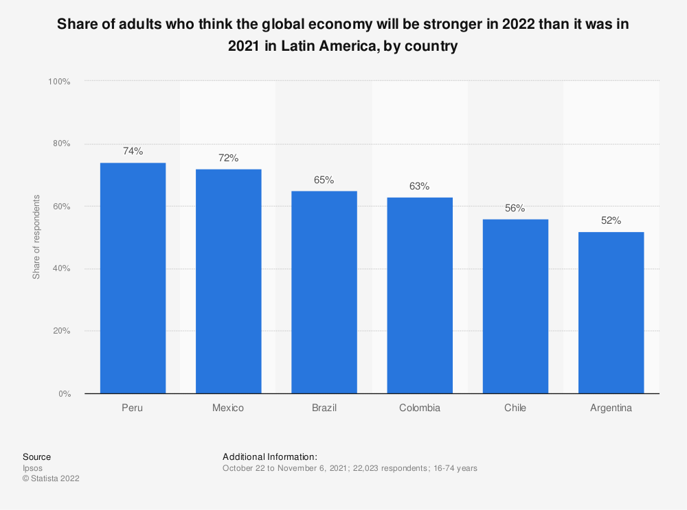 Statistic: Share of adults who think the global economy will be stronger in 2020 than it was in 2019 in Latin America, by country | Statista