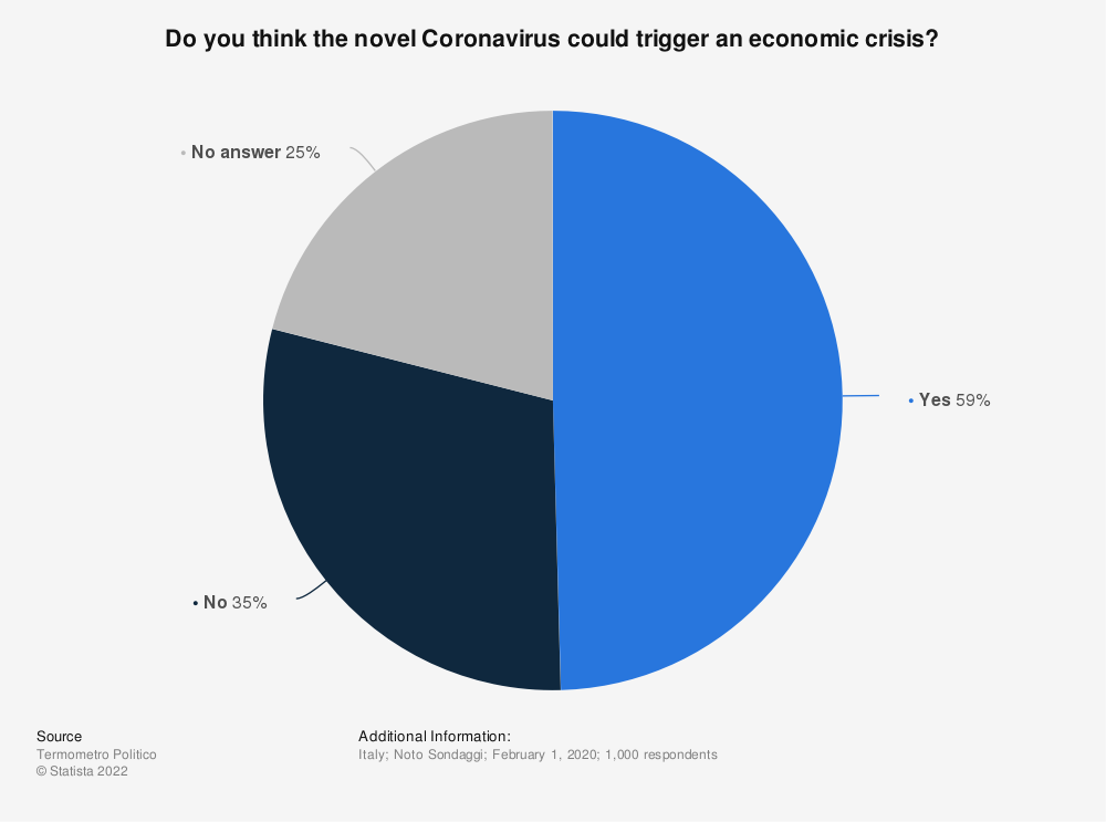 Statistic: Do you think the novel Coronavirus could trigger an economic crisis? | Statista