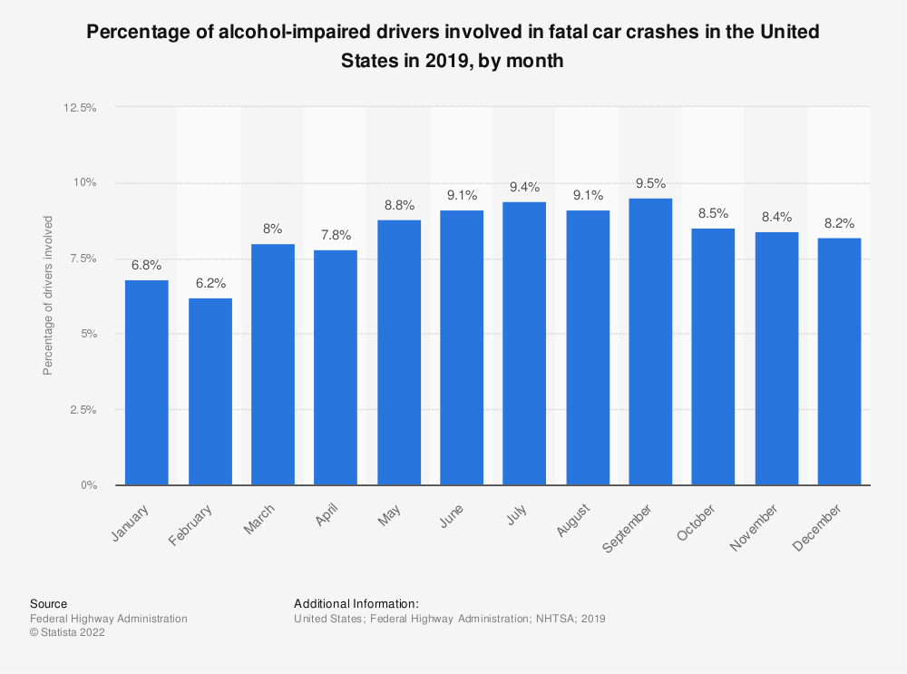 Statistic: Percentage of alcohol-impaired drivers involved in fatal car crashes in the United States in 2018, by month   Statista
