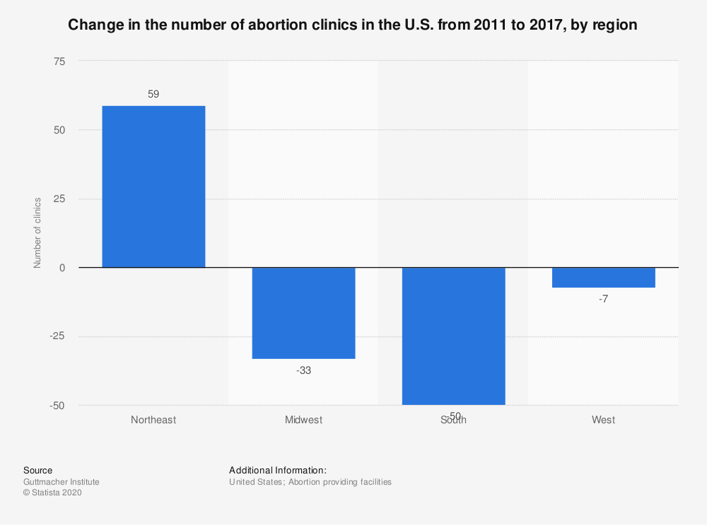 Statistic: Change in the number of abortion clinics in the U.S. from 2011 to 2017, by region | Statista