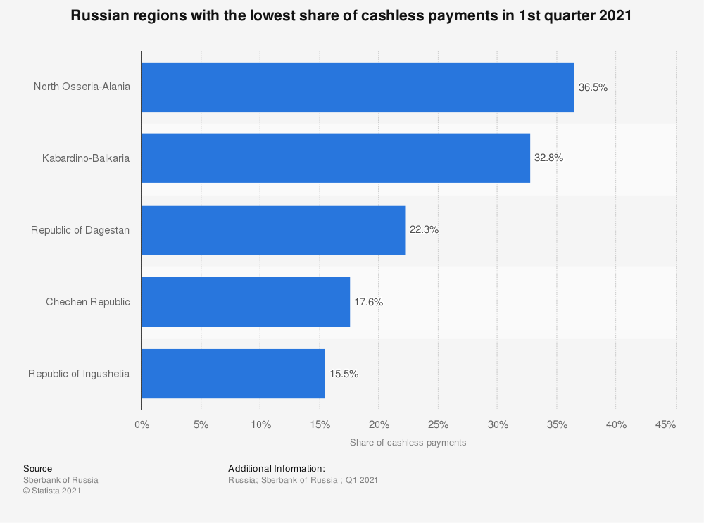 Statistic: Russian regions with the lowest share of cashless payments in 2020 | Statista