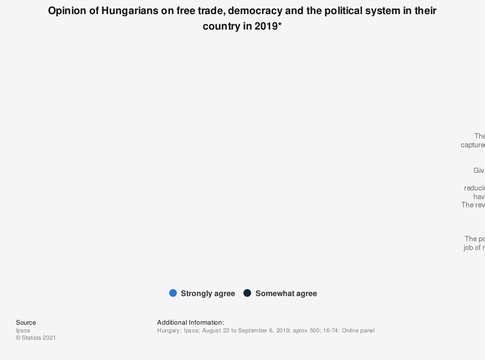 Statistic: Opinion of Hungarians on free trade, democracy and the political system in their country in 2019* | Statista