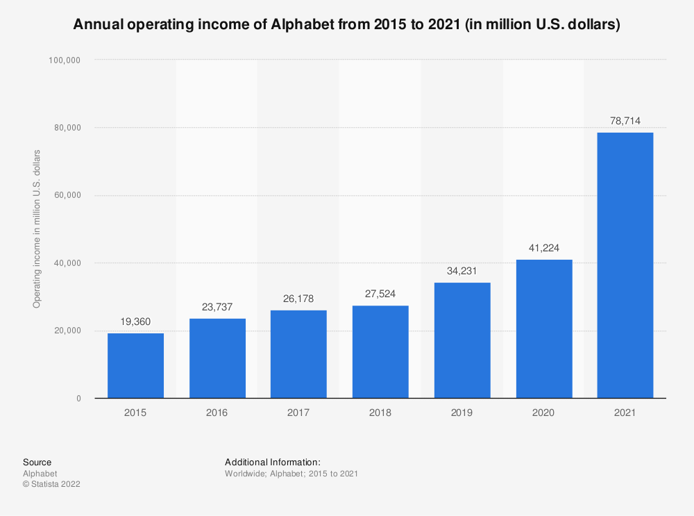Statistic: Annual operating income of Alphabet from 2015 to 2019 (in million U.S. dollars)   Statista