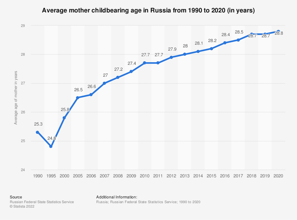 Statistic: Average mother childbearing age in Russia from 1990 to 2018 (in years) | Statista