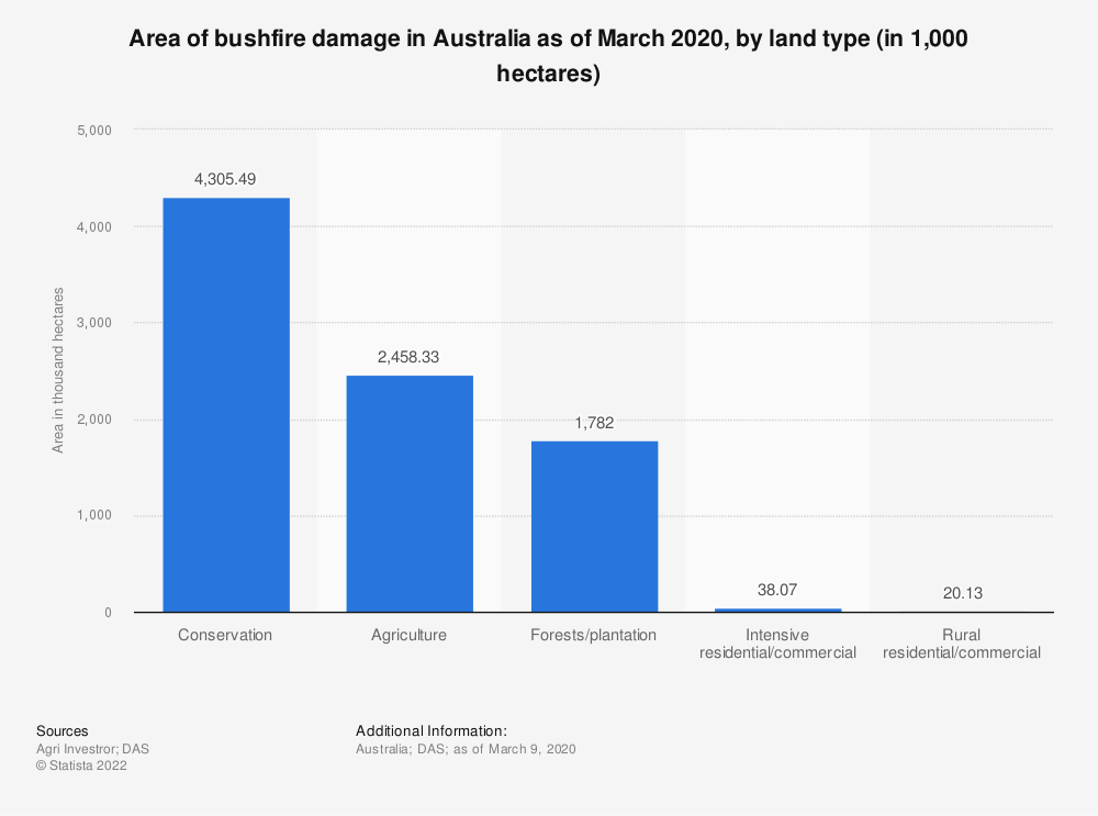 Statistic: Area of bushfire damage in Australia as of March 2020, by land type (in 1,000 hectares) | Statista