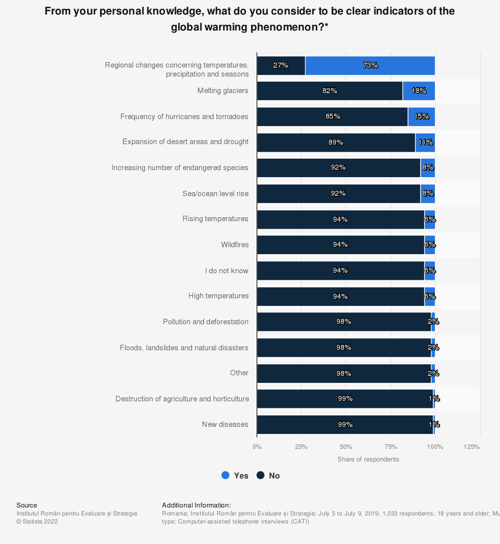 Statistic: From your personal knowledge, what do you consider to be clear indicators of the global warming phenomenon?*    Statista