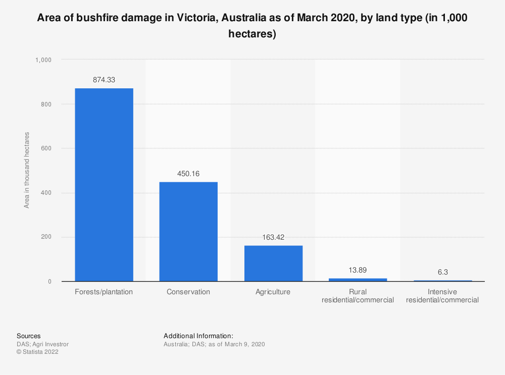 Statistic: Area of bushfire damage in Victoria, Australia as of March 2020, by land type (in 1,000 hectares)   Statista