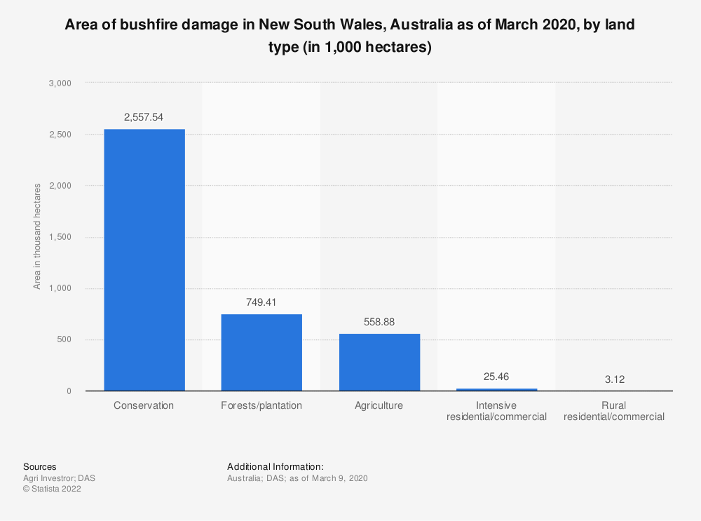 Statistic: Area of bushfire damage in New South Wales, Australia as of March 2020, by land type (in 1,000 hectares) | Statista
