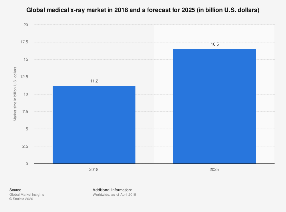 Statistic: Global medical x-ray market in 2018 and a forecast for 2025 (in billion U.S. dollars) | Statista