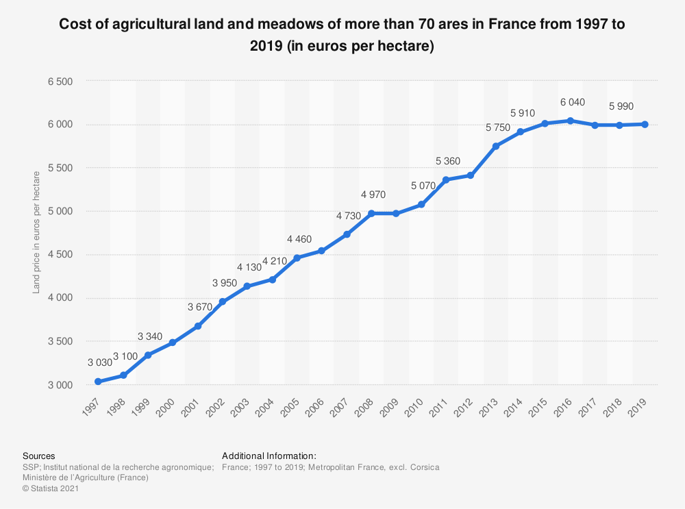Statistic: Cost of agricultural land and meadows of more than 70 ares in France from 1997 to 2018 (in euros per hectare) | Statista
