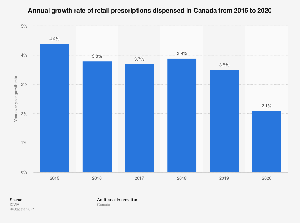 Statistic: Annual growth rate of retail prescriptions dispensed in Canada from 2015 to 2019   Statista