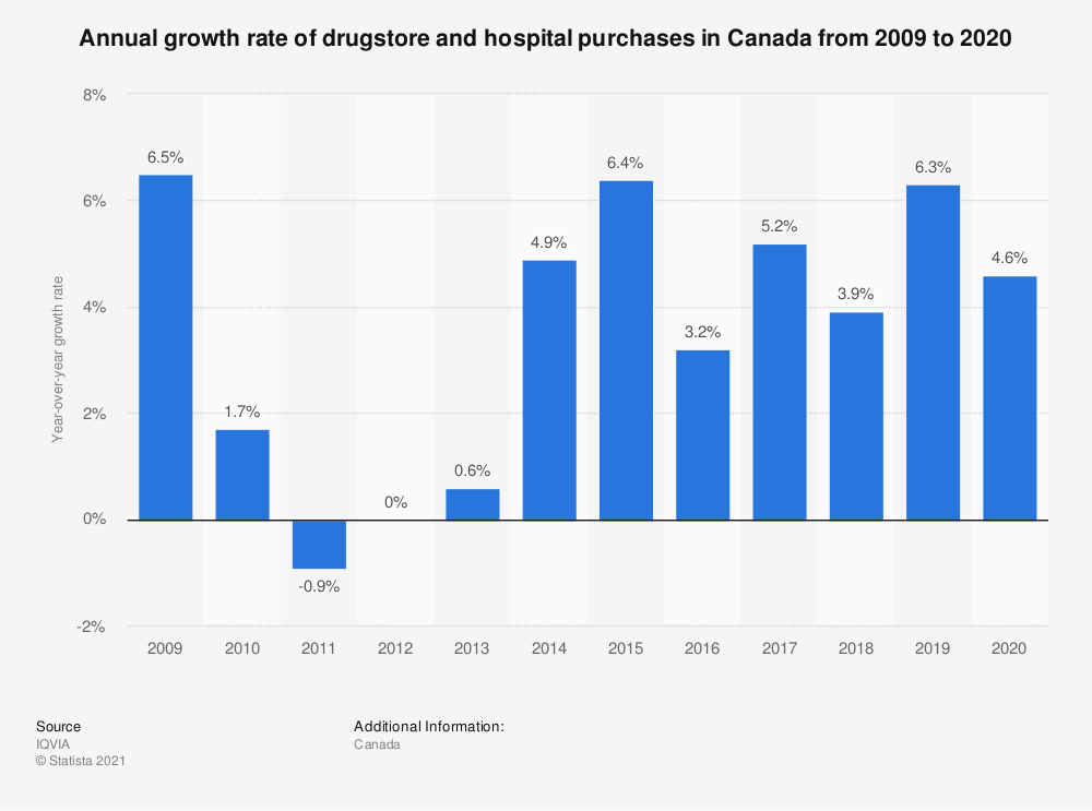 Statistic: Annual growth rate of drugstore and hospital purchases in Canada from 2009 to 2020 | Statista