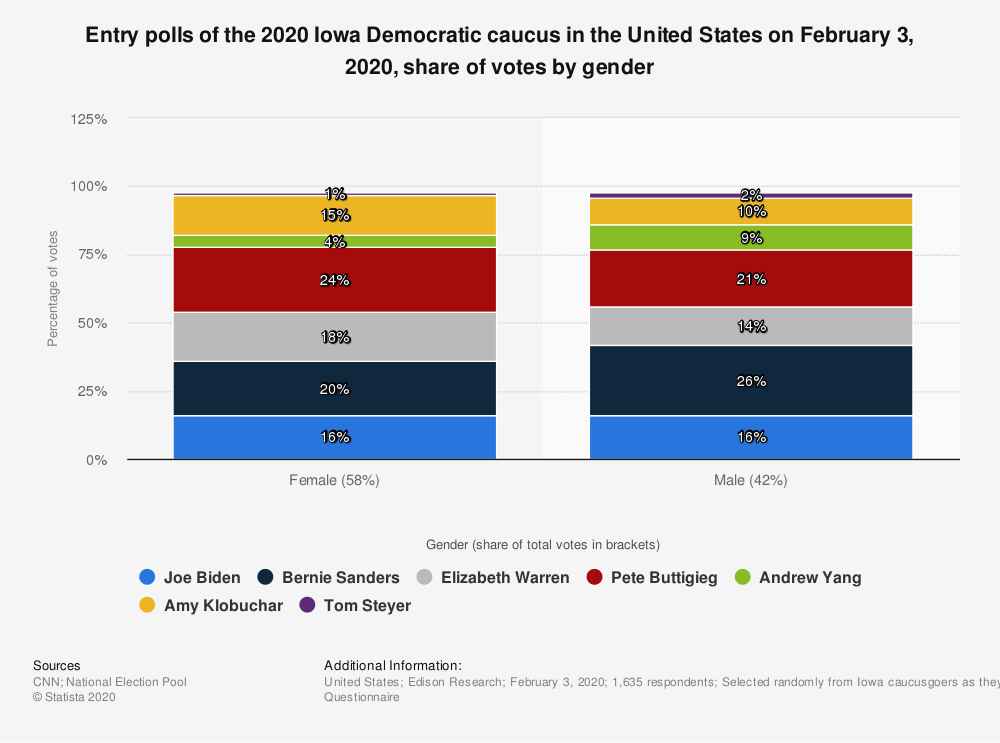 Statistic: Entry polls of the 2020 Iowa Democratic caucus in the United States on February 3, 2020, share of votes by gender   Statista