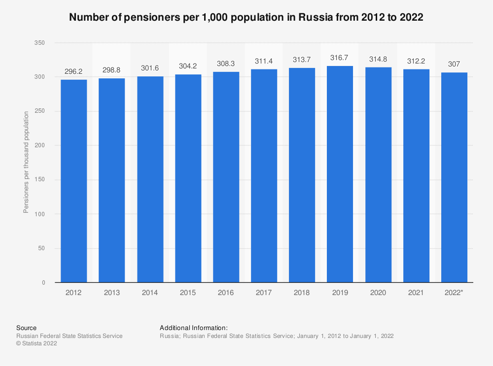 Statistic: Number of pensioners per 1,000 population in Russia from 2012 to 2021 | Statista