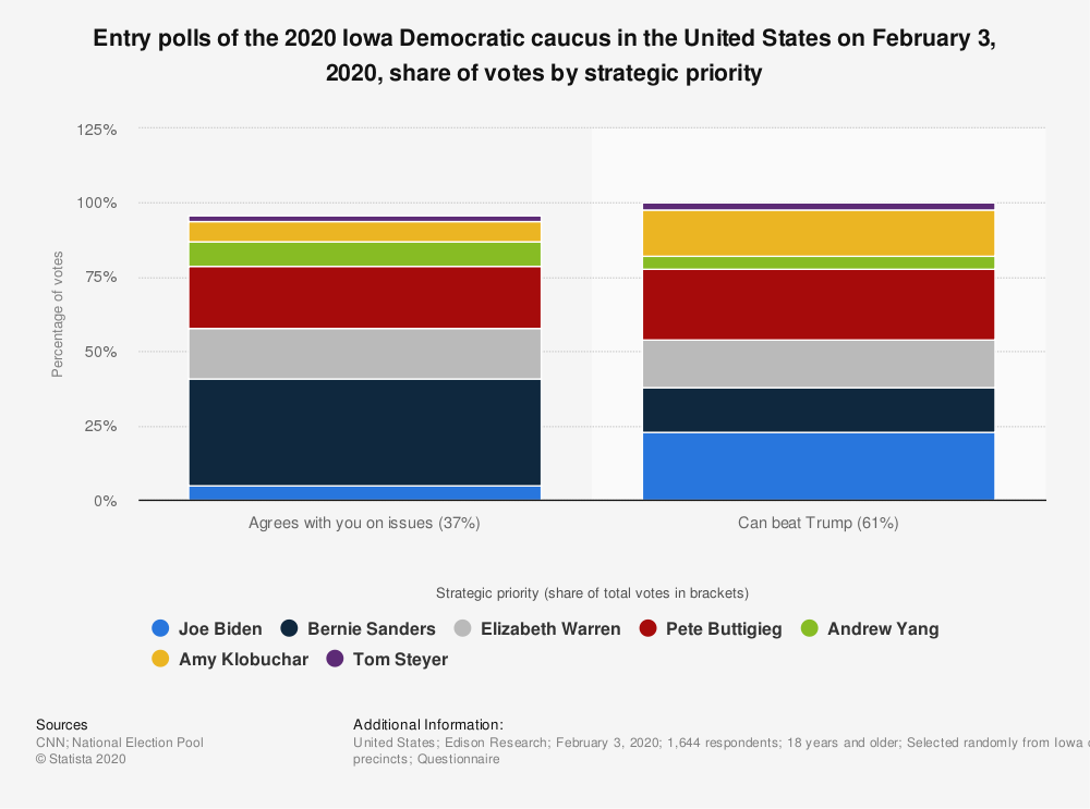 Statistic: Entry polls of the 2020 Iowa Democratic caucus in the United States on February 3, 2020, share of votes by strategic priority | Statista