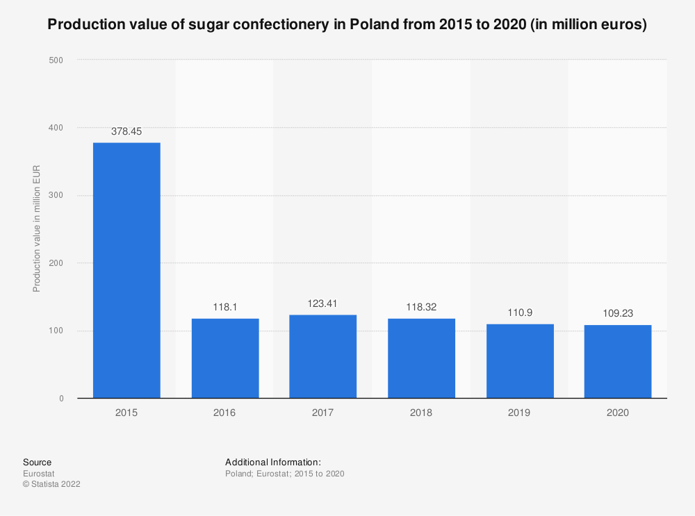 Statistic: Production value of sugar confectionery in Poland from 2015 to 2018 (in million euros) | Statista