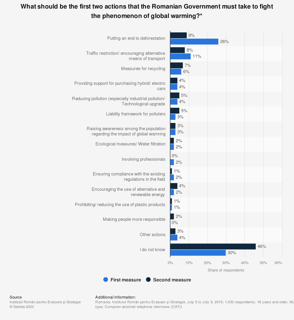 Statistic: What should be the first two actions that the Romanian Government must take to fight the phenomenon of global warming?* | Statista