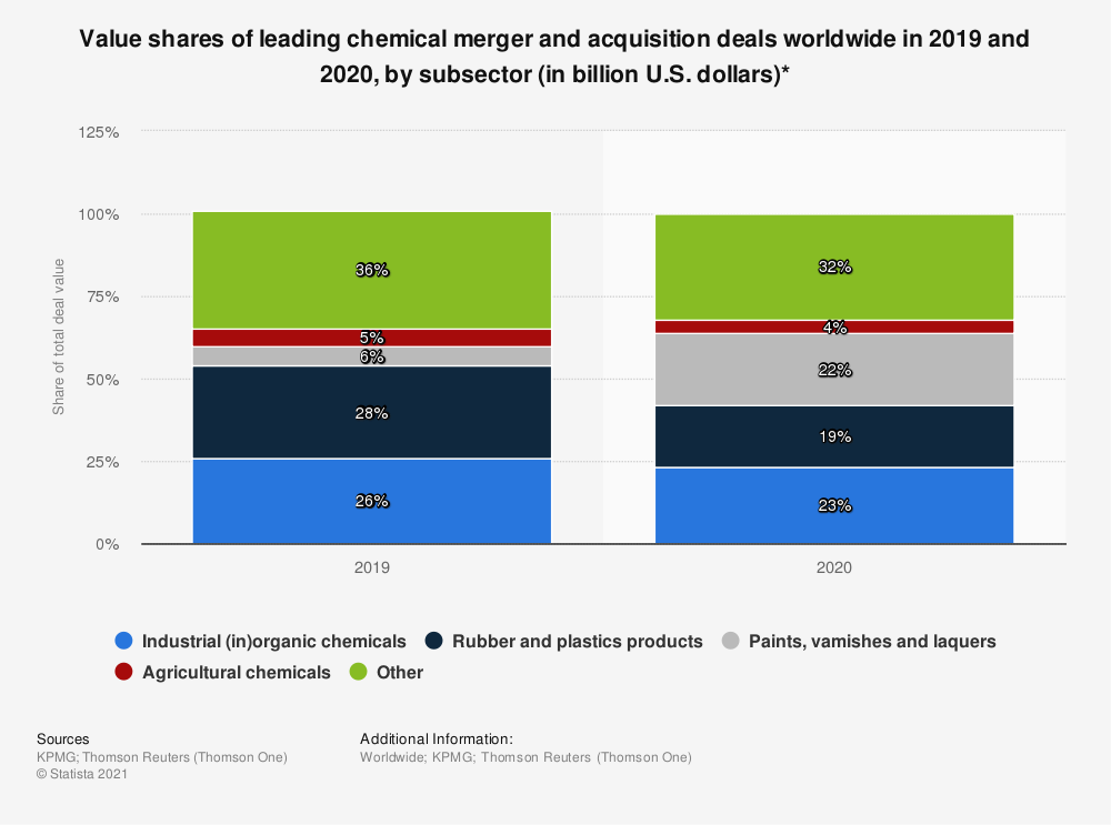 Statistic: Value shares of leading chemical merger and acquisition deals worldwide in 2019 and 2020, by subsector (in billion U.S. dollars)* | Statista