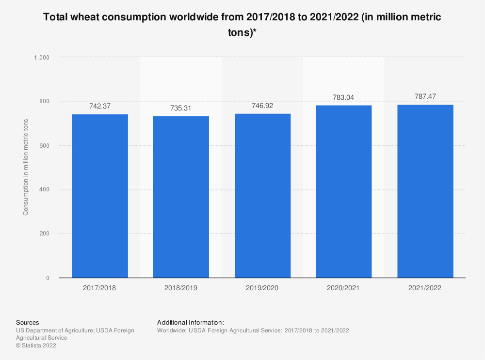 Statistic: Total wheat consumption worldwide from 2017/2018 to 2019/2020 (in million metric tons)* | Statista