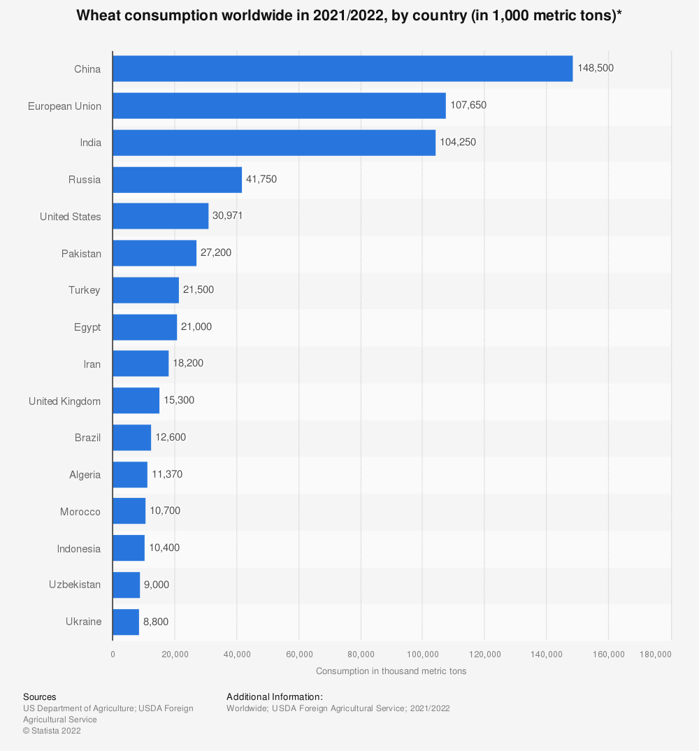 Statistic: Wheat consumption worldwide in 2020/2021, by country (in 1,000 metric tons)* | Statista