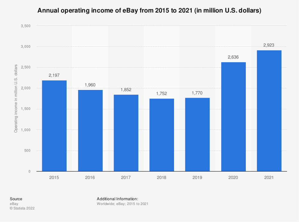 Statistic: Annual operating income of eBay from 2015 to 2019 (in million U.S. dollars) | Statista