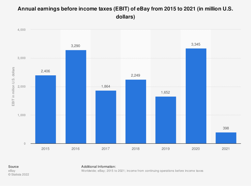 Statistic: Annual earnings before income taxes (EBIT) of eBay from 2015 to 2019 (in million U.S. dollars) | Statista