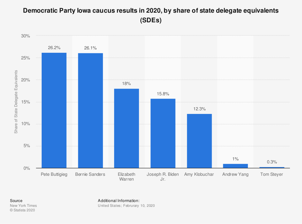 Statistic: Democratic Party Iowa caucus results in 2020, by share of state delegate equivalents (SDEs) | Statista