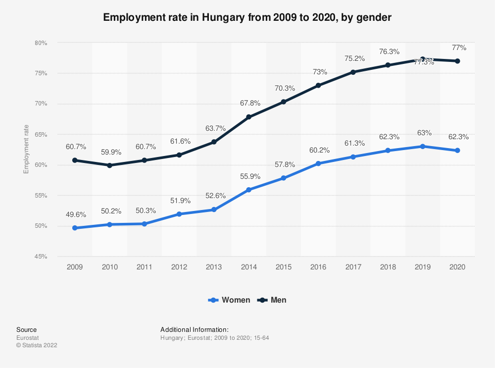 Statistic: Employment rate in Hungary from 2009 to 2019, by gender | Statista