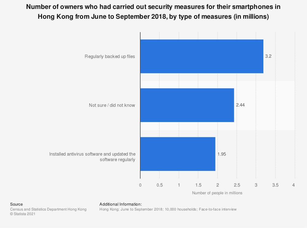 Statistic: Number of owners who had carried out security measures for their smartphones in Hong Kong from June to September 2018, by type of measures (in millions) | Statista