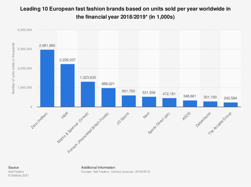 Statistic: Leading 10 European fast fashion brands based on units sold per year worldwide in the financial year 2018/2019* (in 1,000s) | Statista