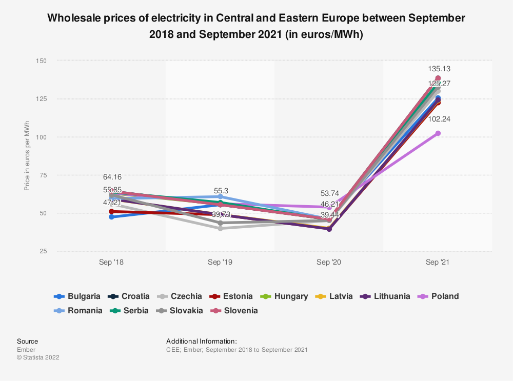 Statistic: Wholesale prices of electricity in Central and Eastern Europe between September 2018 and September 2021 (in euros/MWh) | Statista