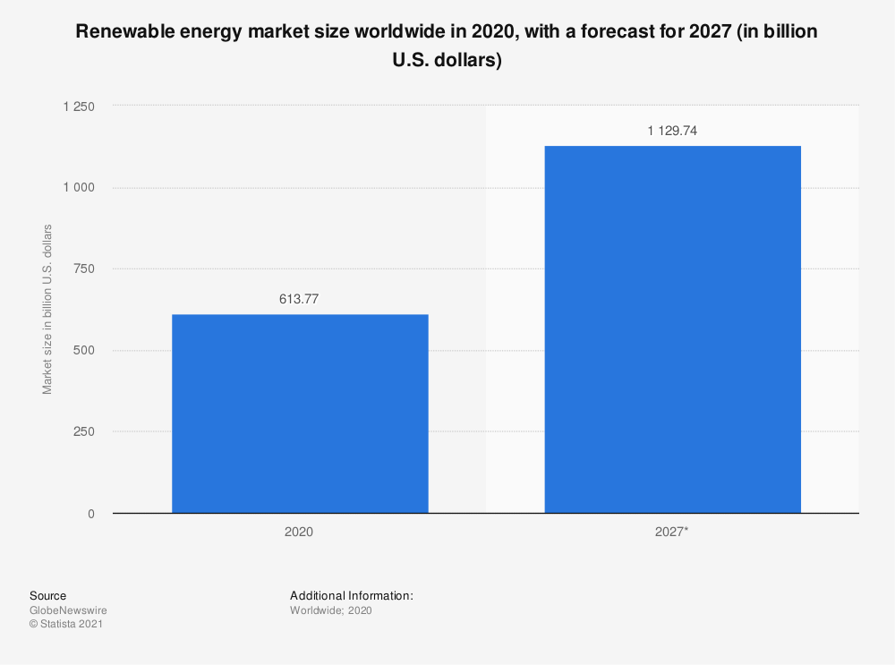 Statistic: Size of the renewable energy market worldwide in 2017 and 2025 (in billion U.S. dollars) | Statista