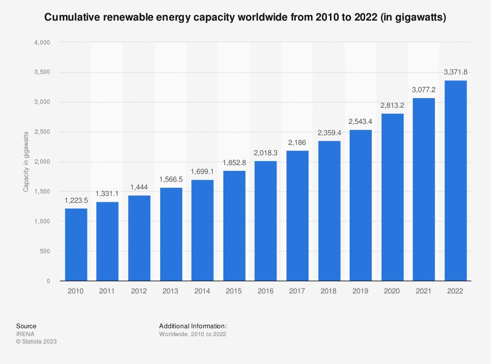 Statistic: Cumulative renewable energy capacity worldwide from 2009 to 2019 (in gigawatts) | Statista