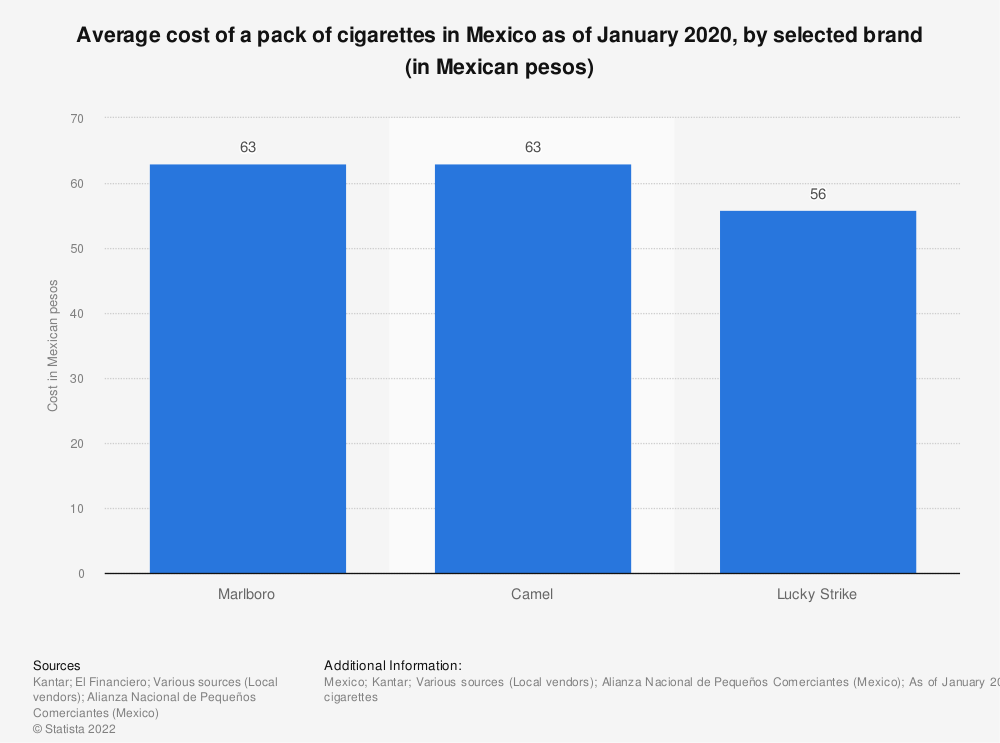 Statistic: Average cost of a pack of cigarettes in Mexico as of January 2020, by selected brand (in Mexican pesos) | Statista