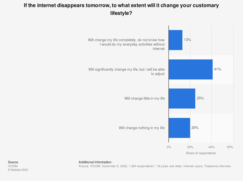 Statistic: If the internet disappears, to what extent will it change your customary lifestyle? | Statista