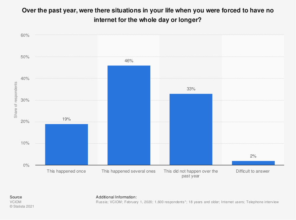 Statistic: Over the past year, were there situations in your life when you were forced to have no internet for the whole day or longer?   Statista