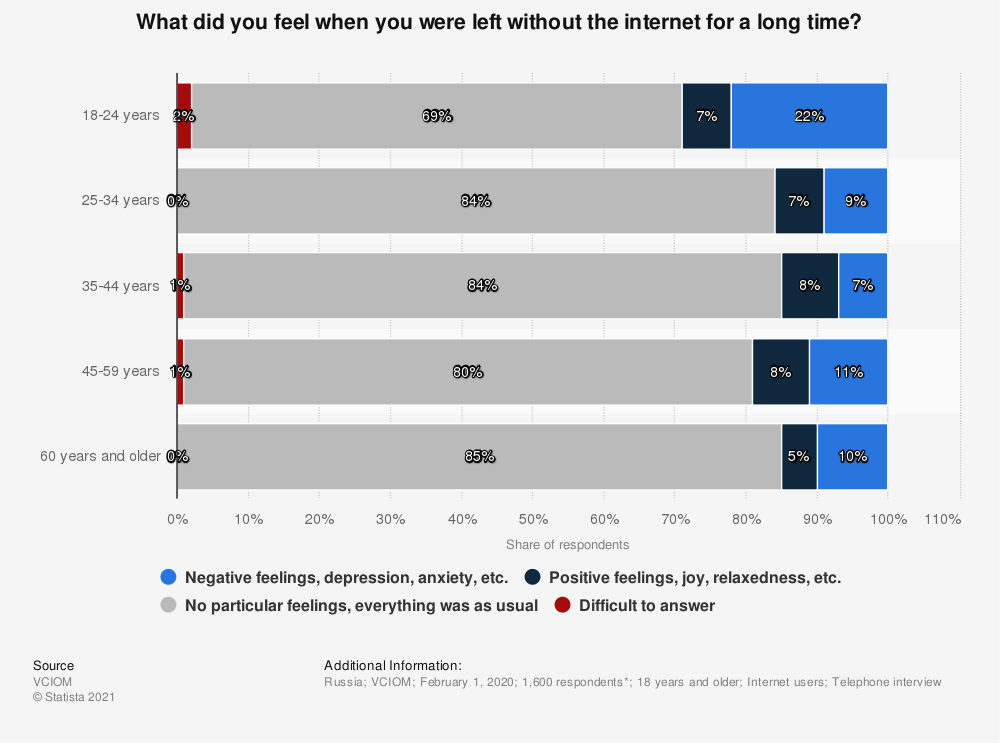 Statistic: What did you feel when you were left without the internet for a long time? | Statista