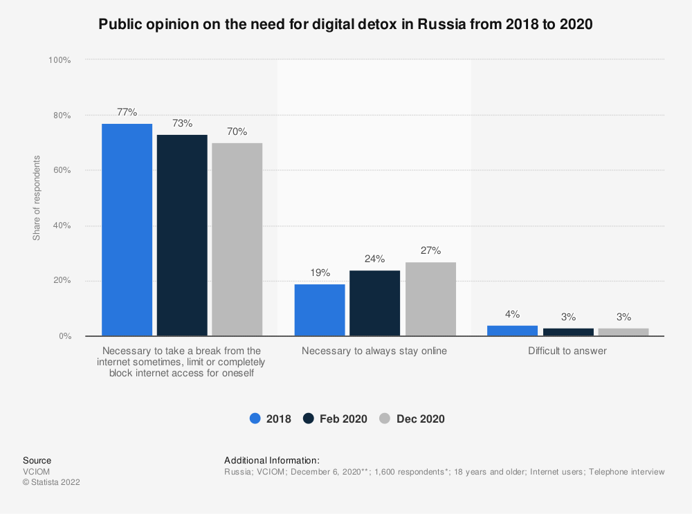 Statistic: Public opinion on the need for digital detox in Russia from 2018 to 2020   Statista