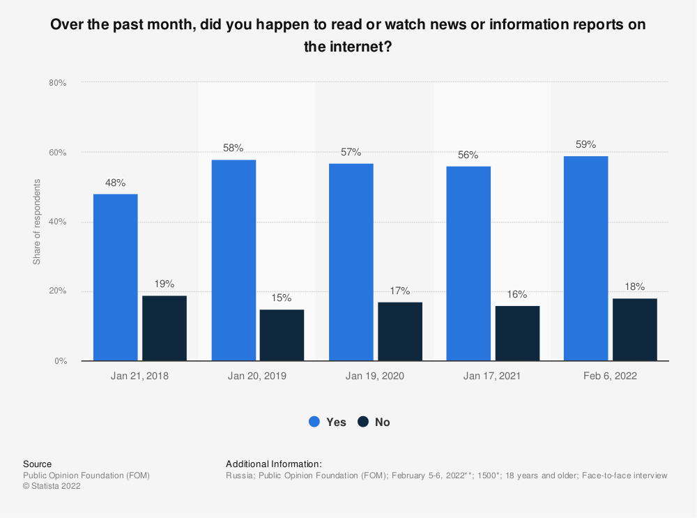 Statistic: Over the past month, did you happen to read or watch news or information reports on the internet? | Statista