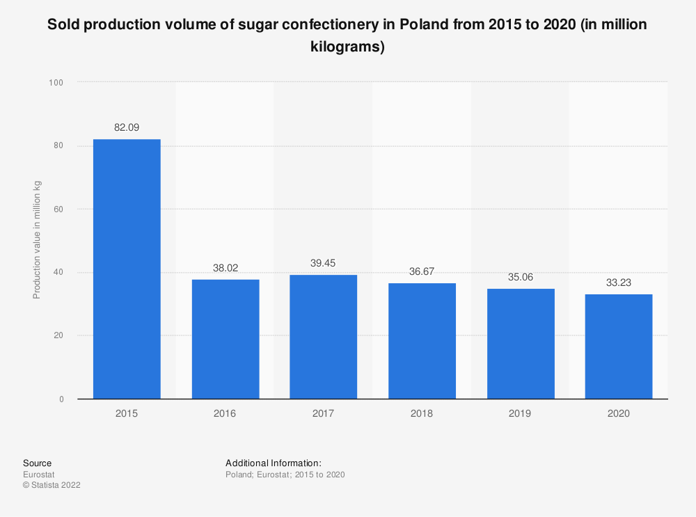 Statistic: Sold production volume of sugar confectionery in Poland from 2015 to 2018 (in million kg) | Statista