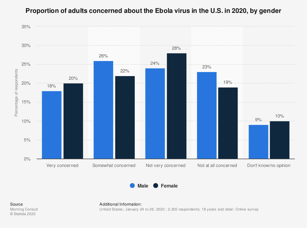 Statistic: Proportion of adults concerned about the Ebola virus in the U.S. in 2020, by gender | Statista