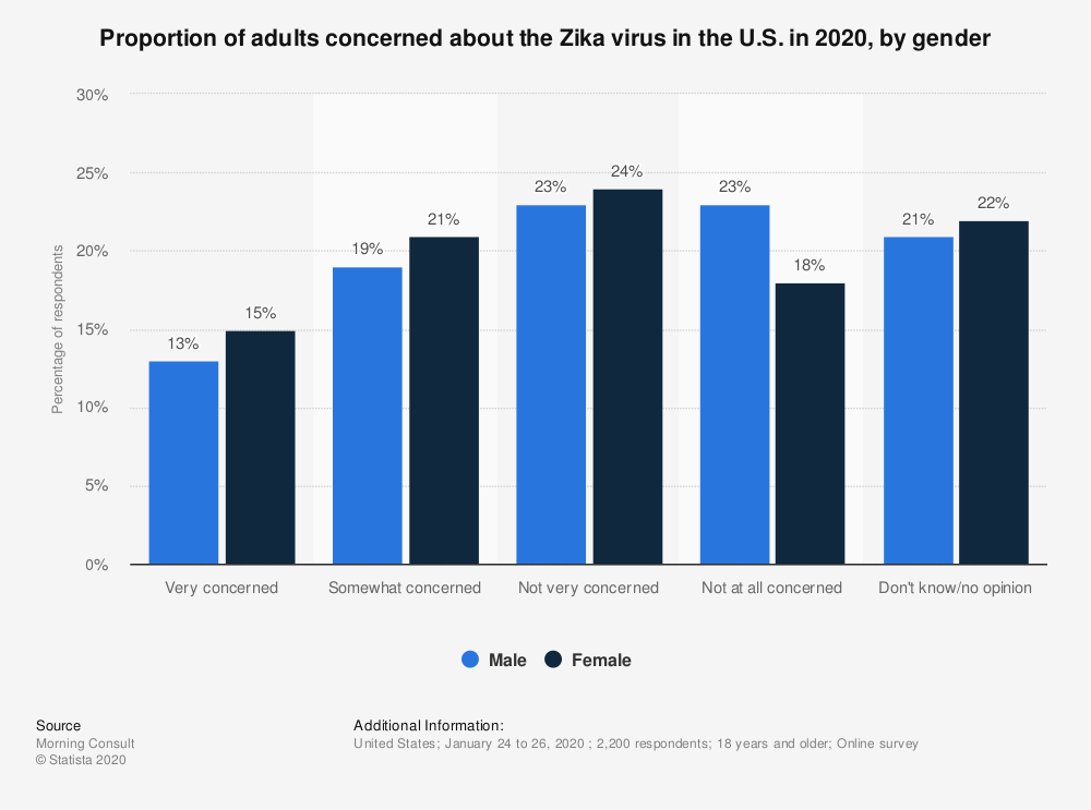 Statistic: Proportion of adults concerned about the Zika virus in the U.S. in 2020, by gender | Statista