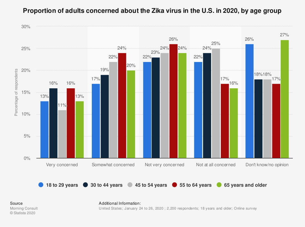 Statistic: Proportion of adults concerned about the Zika virus in the U.S. in 2020, by age group | Statista