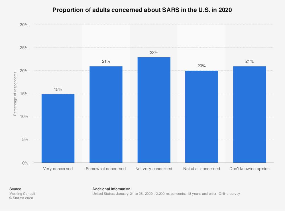 Statistic: Proportion of adults concerned about SARS in the U.S. in 2020 | Statista