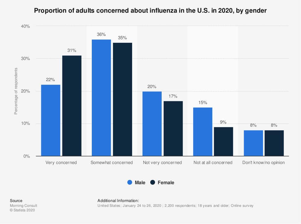 Statistic: Proportion of adults concerned about influenza in the U.S. in 2020, by gender | Statista