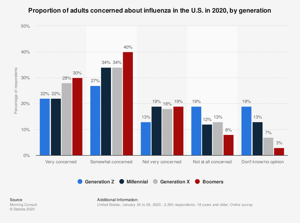 Statistic: Proportion of adults concerned about influenza in the U.S. in 2020, by generation | Statista