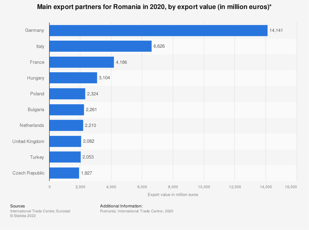 Statistic: Main export partners for Romania in 2019, by export value* (in million euros) | Statista