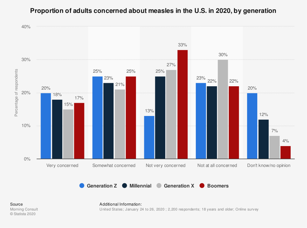 Statistic: Proportion of adults concerned about measles in the U.S. in 2020, by generation | Statista